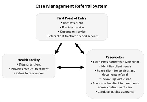 service incident case Itil version: itil v2 → see also incident management - itil v3 process objective: the service desk and incident management process aims to restore it services to their defined service levels as quickly as possible the process is also responsible for receiving and processing service requests, for assisting users, and for coordinating the incident resolution with specialist support groups.