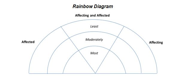 rainbow and onion diagrams Diagram of Rainbow Foods for example, you can transform the rainbow diagram into a spectrum of actors